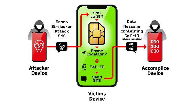 SIM card vulnerabilities - how Simjacker works