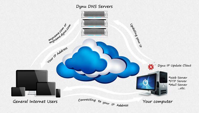 Dynnu - Screenshot showing how Dynamic DNS Works