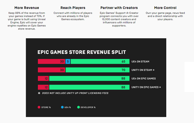 Epic Games Store revenue split policy