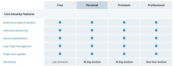 jetpack wordpress plugin price security comparison chart