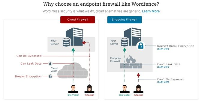 wordpress plugin offers endpoint firewall on your server