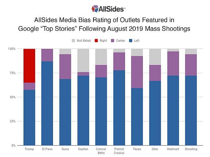 allsides media bias google news outlets