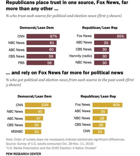 pew research media bias dems repub