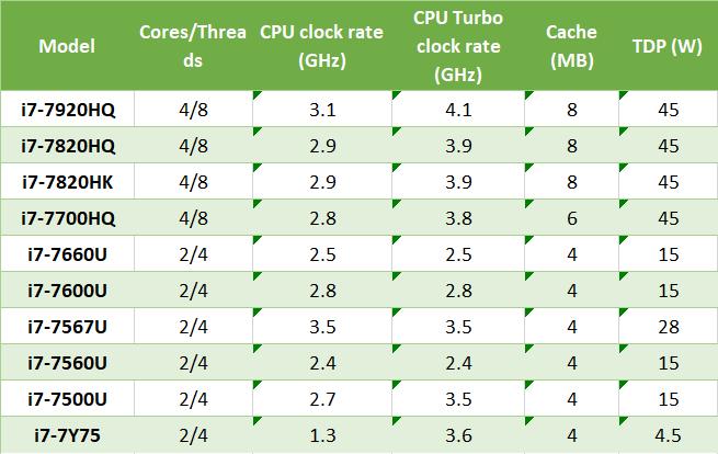 Список мобильных процессоров Intel 7-го поколения i7