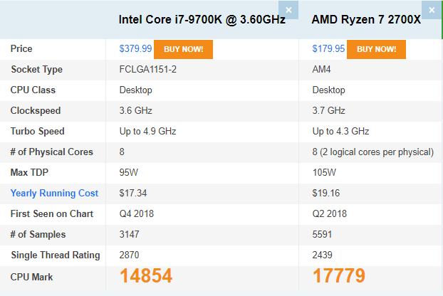 пароль сравнения процессоров Intel против AMD
