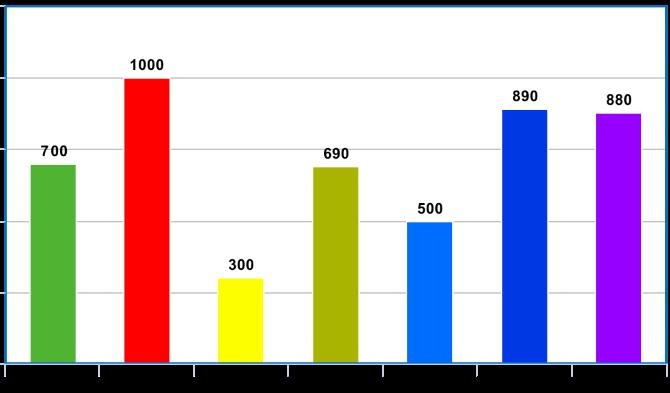 Office Ten Year Chart