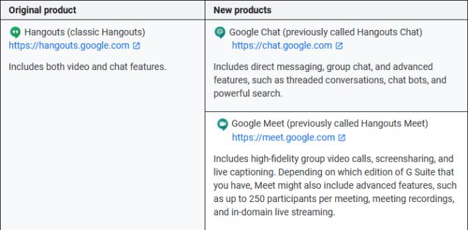 Google Hangouts vs Google Meet