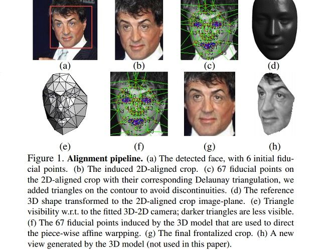 how does social media facial recognition work