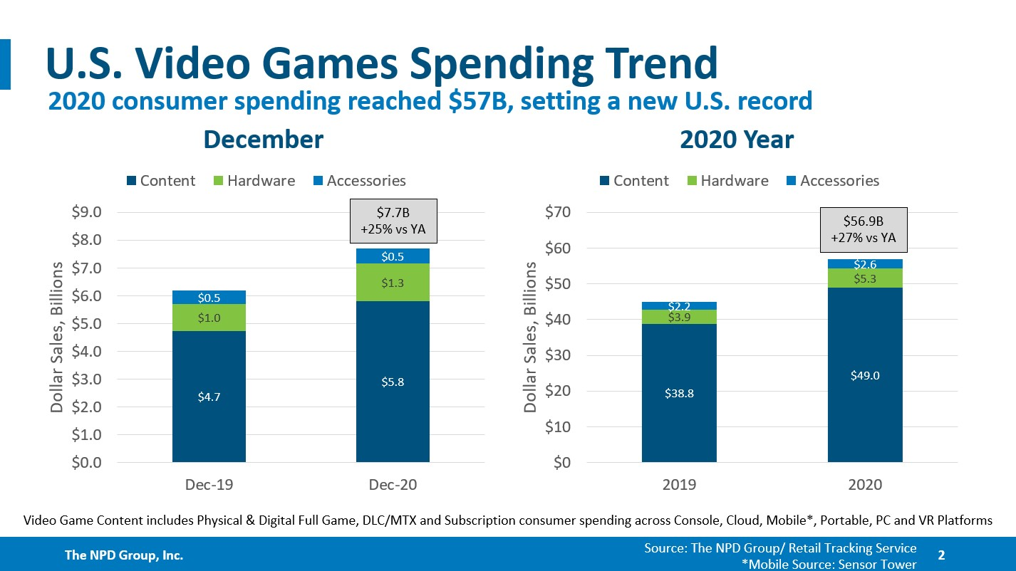US Game Spending Smashes Records in 2020