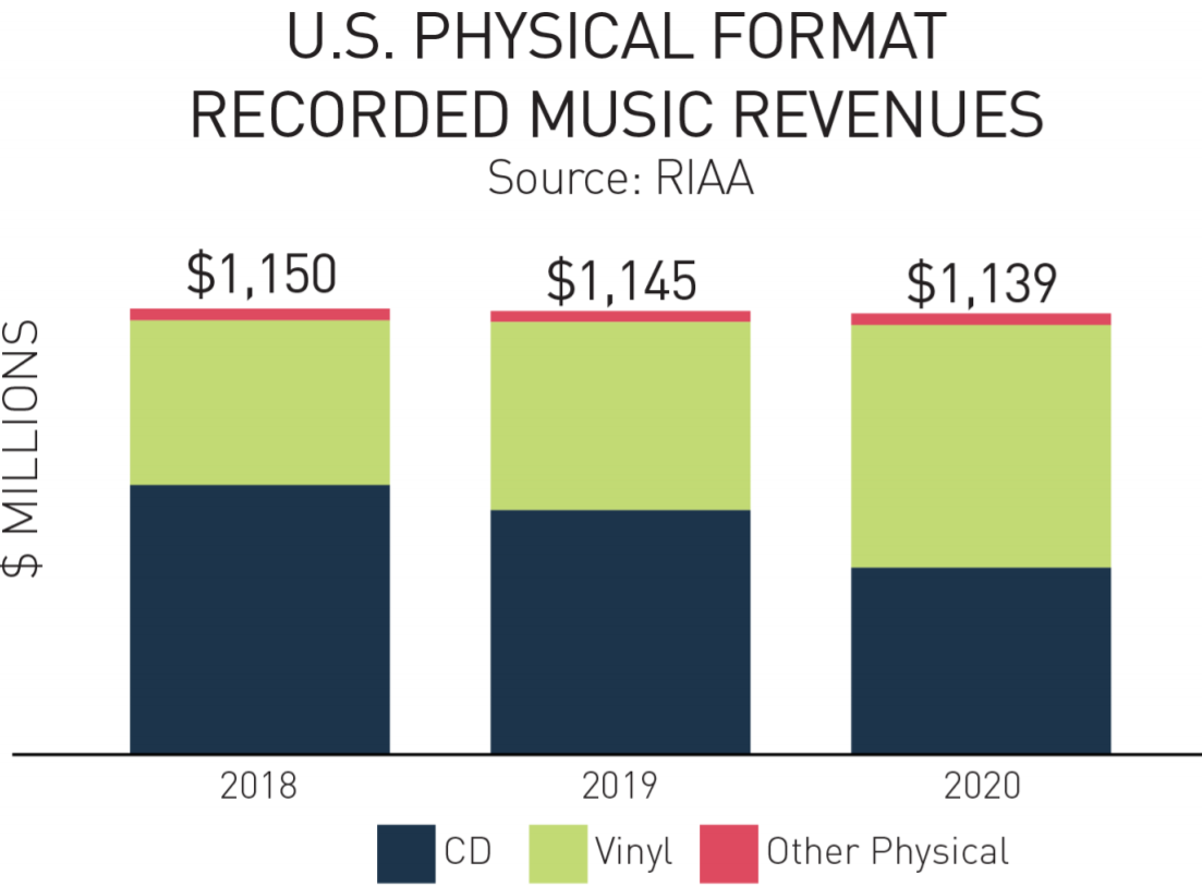Vinyl Defeats the CD for the First Time in 34 Years