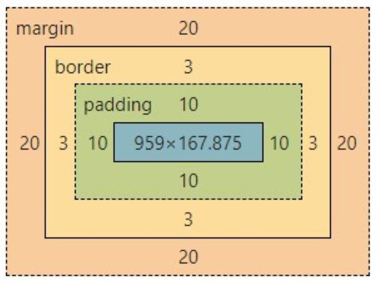 Modèle de boîte utilisant la propriété padding